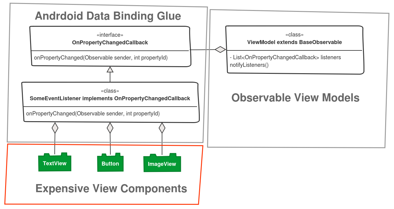 Android data binding diagram